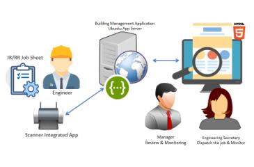 Building Management Service – Logistics Industry