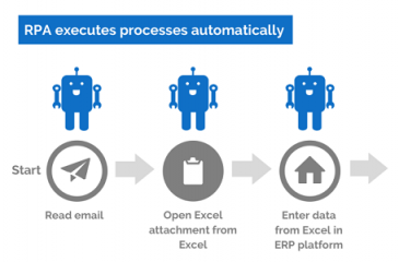 Robotic Process Automation – IT Industry