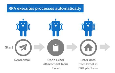 機器人過程自動化 – 資訊科技行業