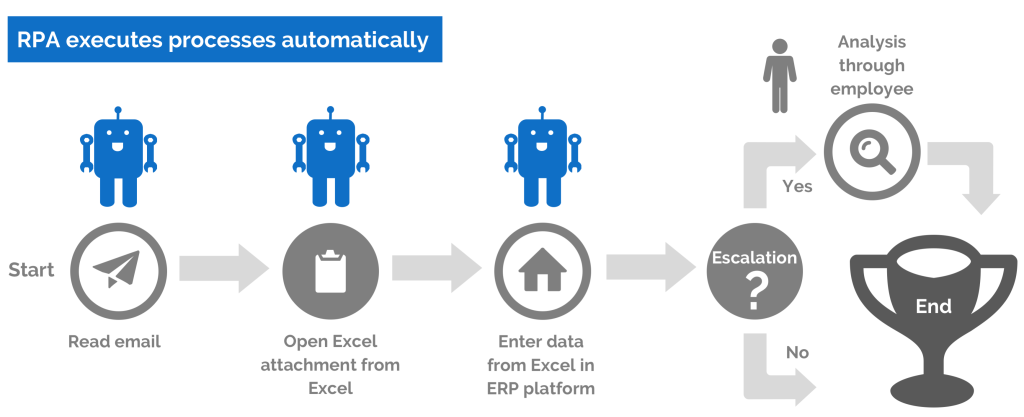 Robotic Process Automation It Industry Nikoyo