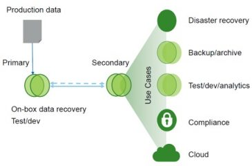 Infrastructure, Storage Cloning – Logistics Industry